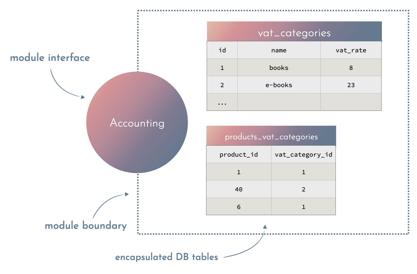 accounting context