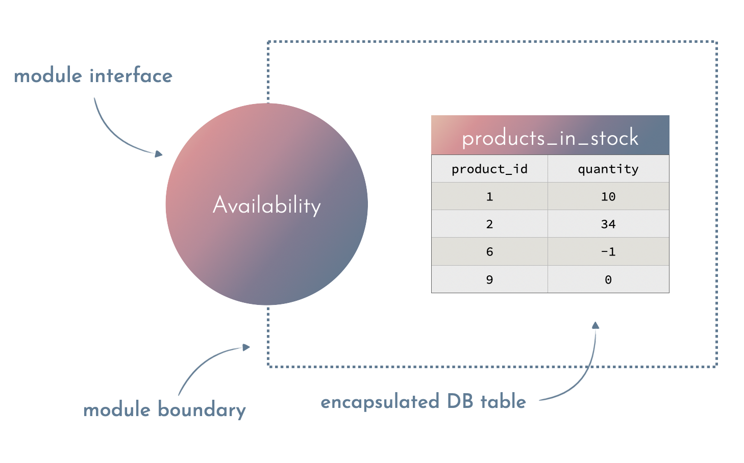 availability context